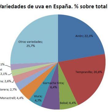 Variedades de viñas en el Mundo